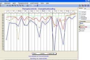 prognos meting met cbd olie